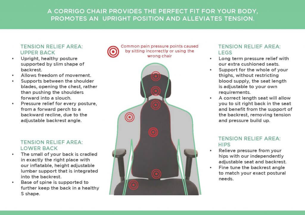 Corrigo brochure and back pain information