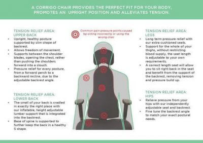 Ergonomic Chair For Back Pain