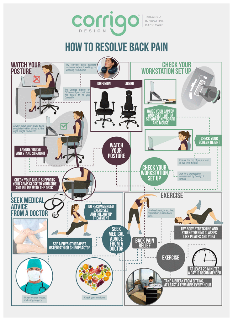 How To Resolve Back Pain Infographic